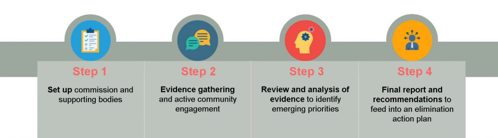 Step 1: Set up commission and supporting bodies. Step 2: Evidence gathering and active community engagement. Step 3: Review and analysis of evidence to identify emerging priorities. Step 4: Final report and recommendations to feed into an elimination action plan.